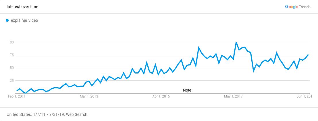 Explainer video trend